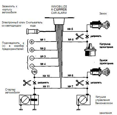 Схема подключения иммобилайзера Clipper Car Alarm.