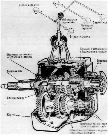 коробка передач ГАЗ-53 ?