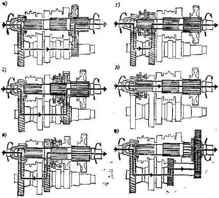 Пятиступенчатая коробка передач автомобиля ЗИЛ-130 (рис. 118) является трехходовой и имеет пять передач для движения...